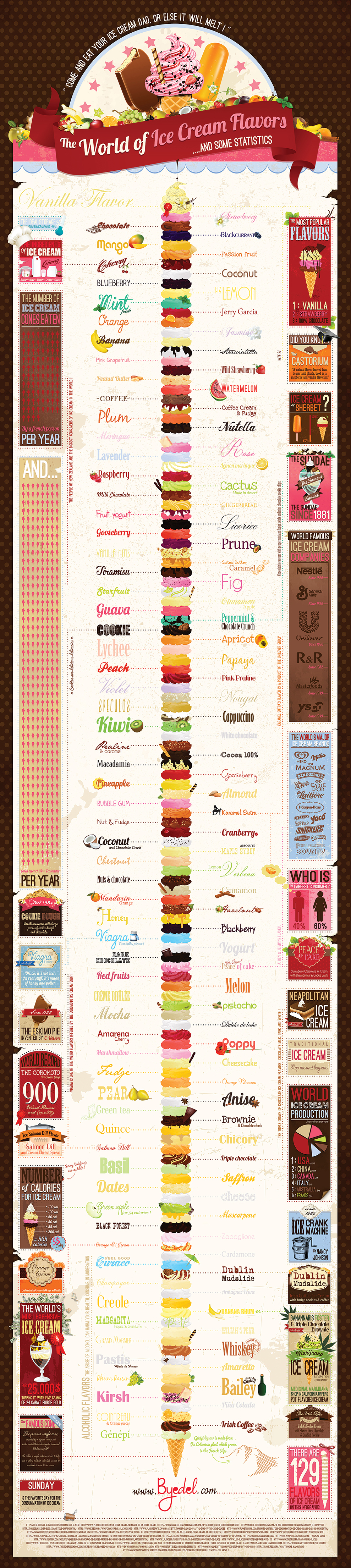 byedel_infographic_ice_cream