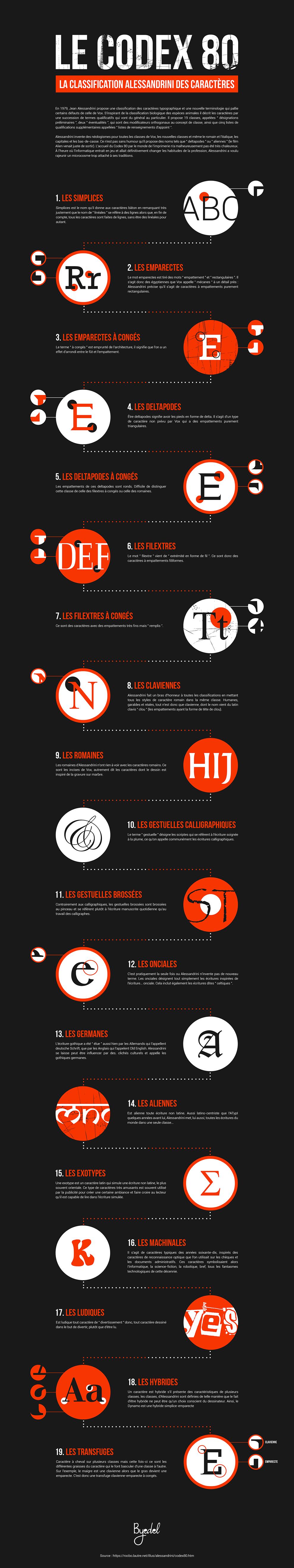 byedel-infographic-codex80-alessandrini